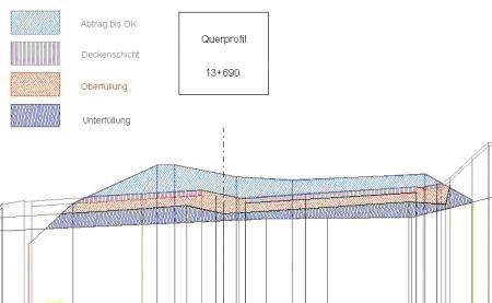 CREMER LQPLAN, Darstellung von Längs- u. Querprofilen